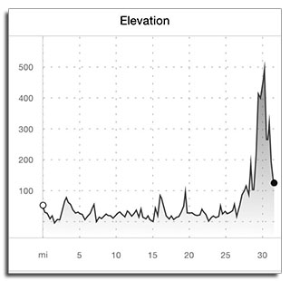 Elevation Graph - Day 3